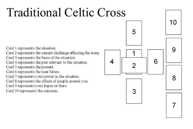 celticcrosslayout