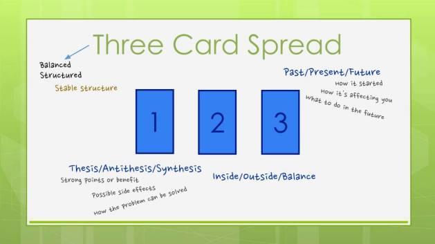 threecardspread
